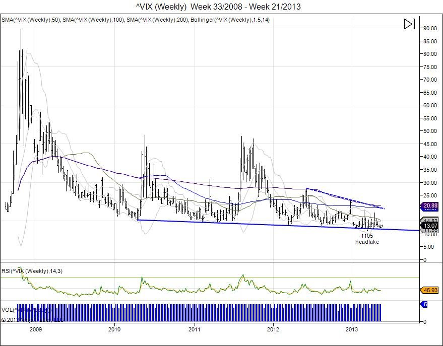 _VIX__Weekly___Week_33_2008___Week_21_2013.jpg
